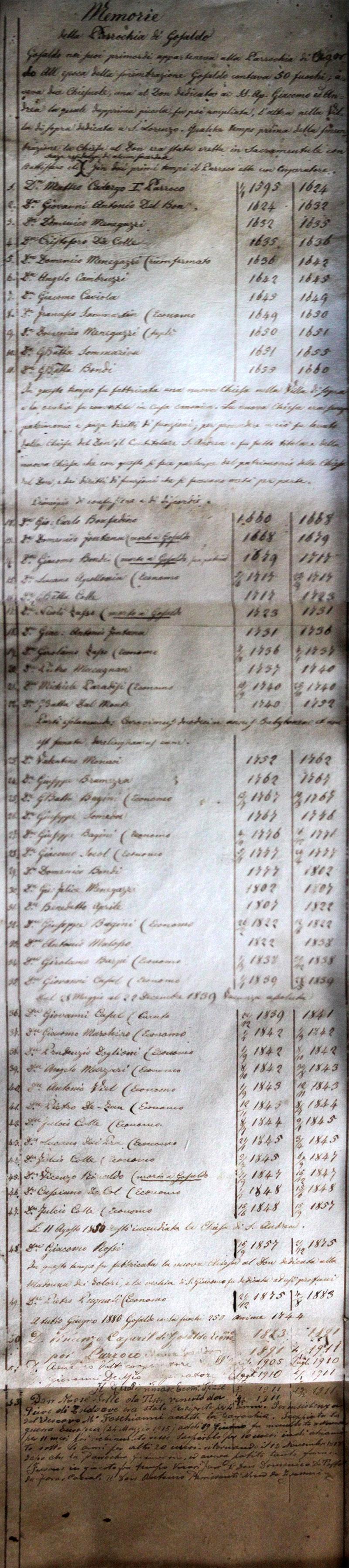 Elenco incompleto dei parroci di Gosaldo: dagli albori fino alla prima metà del Novecento